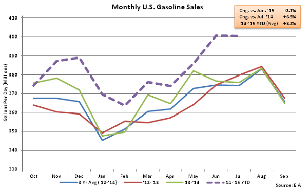 Monthly US Gasoline Sales 7-8-15