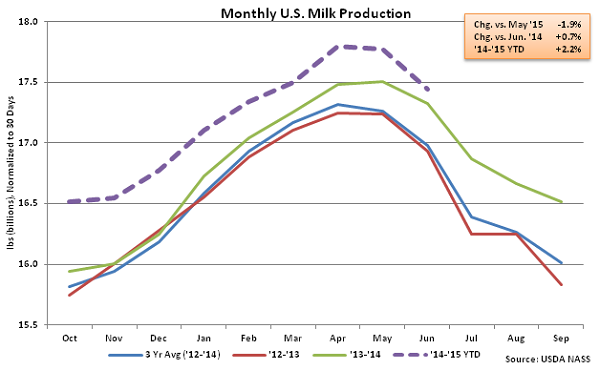 Monthly US Milk Production - July