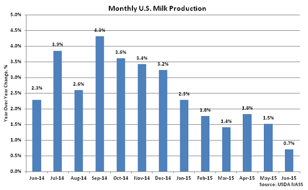Monthly US Milk Production2 - July