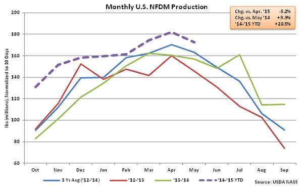 Monthly US NFDM Production - July