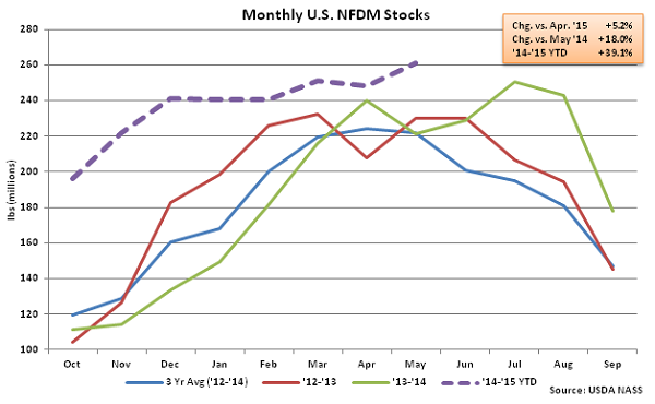 Monthly US NFDM Stocks - July