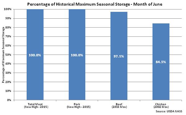 Percentage of Historical Maximum Seasonal Storage June 15 - July