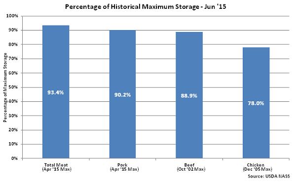 Percentage of Historical Maximum Storage June 15 - July