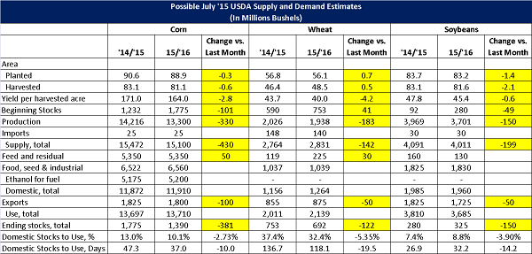 Possible July '15 USDA World Agriculture Supply and Demand Estimates
