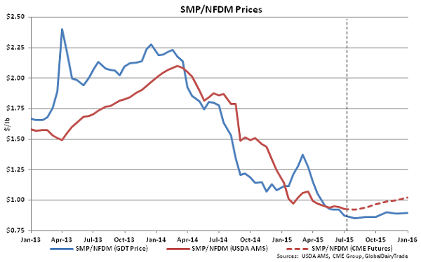 SMP-NFDM Prices - July 1