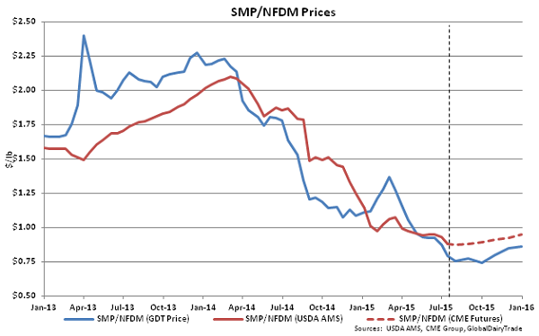 SMP-NFDM Prices - July 15