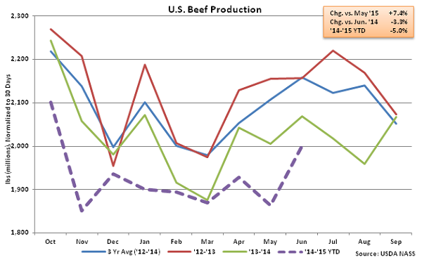 US Beef Production - July