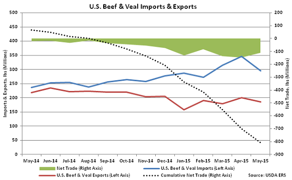 US Beef and Veal Imports and Exports - July