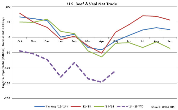 US Beef and Veal Net Trade - July