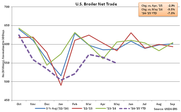 US Broiler Net Trade - July