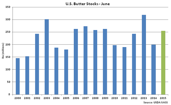 US Butter Stocks - July