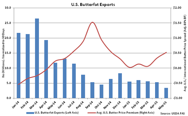 US Butterfat Exports - July