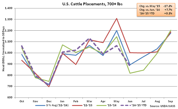 US Cattle Placements over 700lbs - July