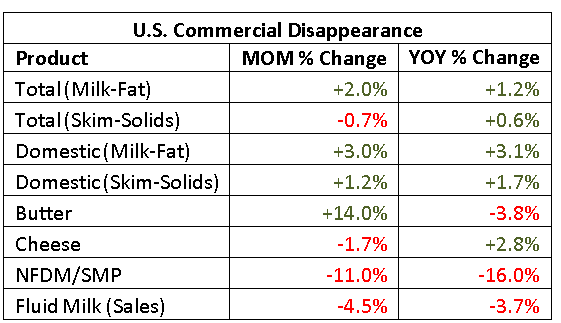 US Commercial Disappearance MOM percentage change - July