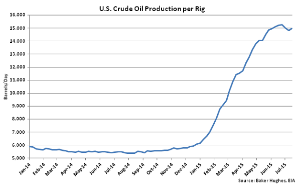 US Crude Oil Production per Rig - July 22