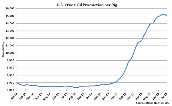 US Crude Oil Production per Rig - July 8