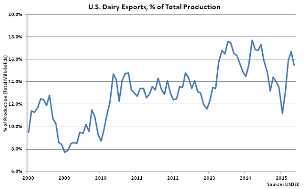 US Dairy Exports, percentage of Total Production - July