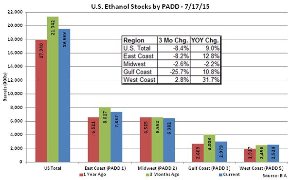 US Ethanol Stocks by PADD 7-17-15