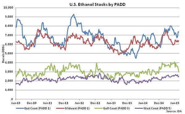 US Ethanol Stocks by PADD 7-22-15