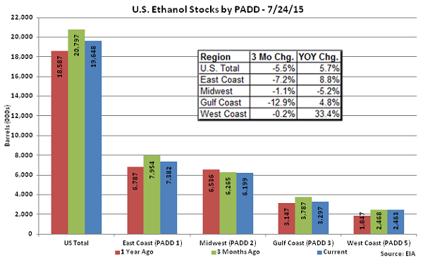 US Ethanol Stocks by PADD 7-24-15