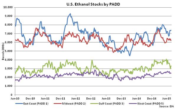 US Ethanol Stocks by PADD 7-29-15