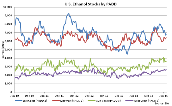 US Ethanol Stocks by PADD 7-8-15