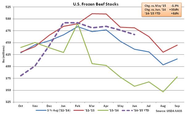US Frozen Beef Stocks - July