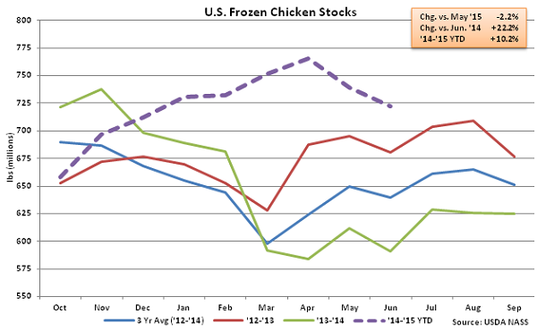 US Frozen Chicken Stocks - July