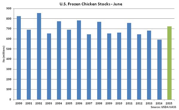 US Frozen Chicken Stocks June - July