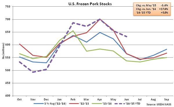 US Frozen Pork Stocks - July