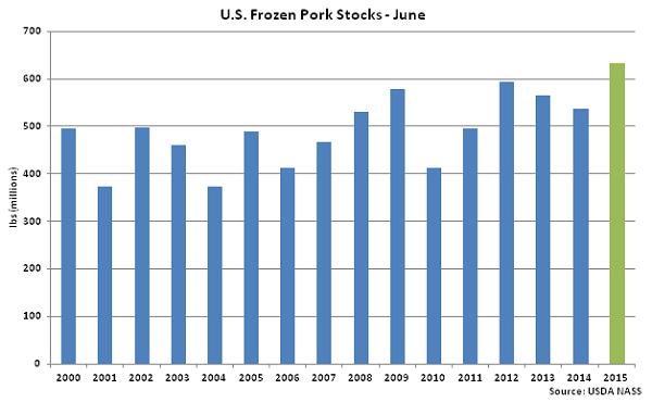 US Frozen Pork Stocks June - July
