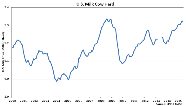 US Milk Cow Herd - July