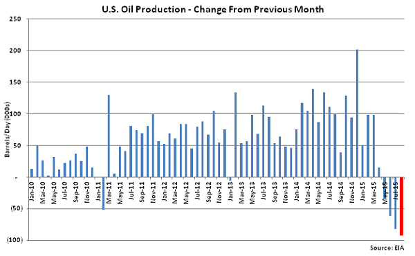 US Oil Production Change from Previous Month - July