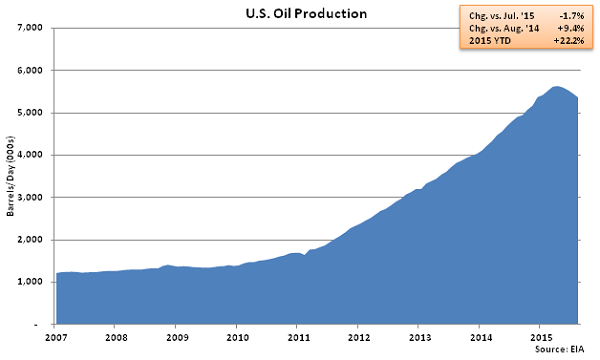 US Oil Production - July