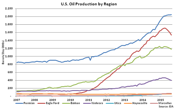 US Oil Production by Region - July