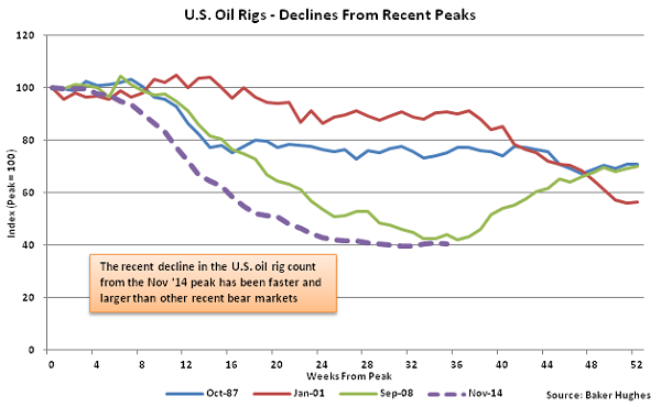 US Oil Rigs - Decline from Recent Peaks - July 22