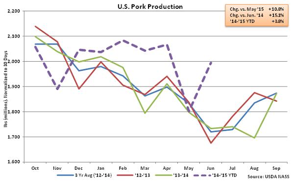 US Pork Production - July