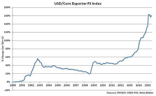 USD-Corn Exporter FX Index - Jul