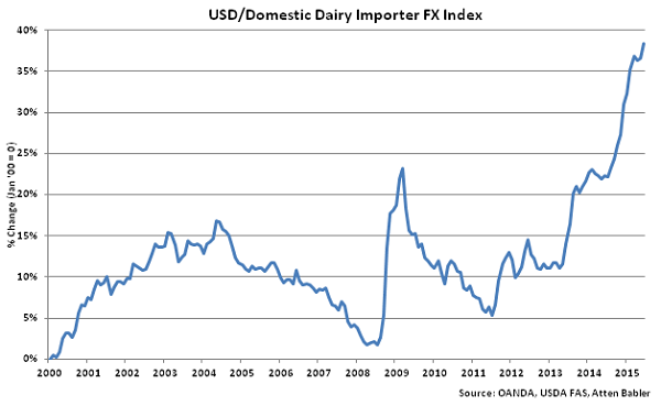 USD-Domestic Dairy Importer FX Index - Jul
