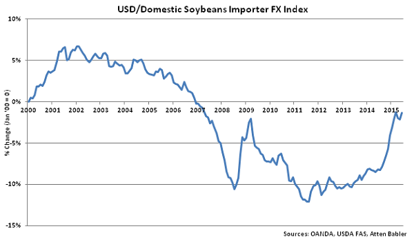 USD-Domestic Soybeans Importer FX Index - Jul
