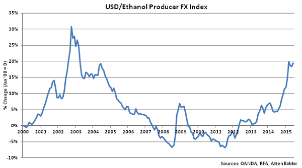 USD-Ethanol Producer FX Index - Jul