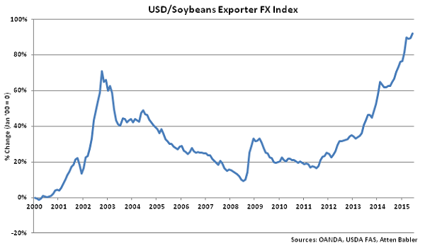 USD-Soybeans Exporter FX Index - Jul