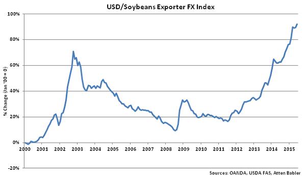 USD-Soybeans Exporter FX Index - Jul