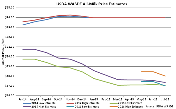 USDA WASDE All-Milk Price Estimates - July