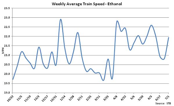 Weekly Average Train Speed-Ethanol - July