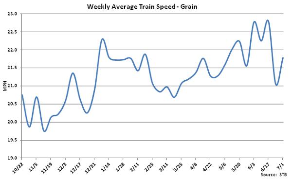 Weekly Average Train Speed-Grain - July