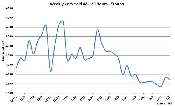 Weekly Cars Held 48-120 Hours-Ethanol - July