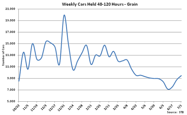 Weekly Cars Held 48-120 Hours-Grain - July