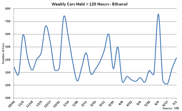 Weekly Cars Held Greater Than 120 Hours-Ethanol - July
