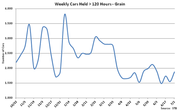 Weekly Cars Held Greater Than 120 Hours-Grain - July